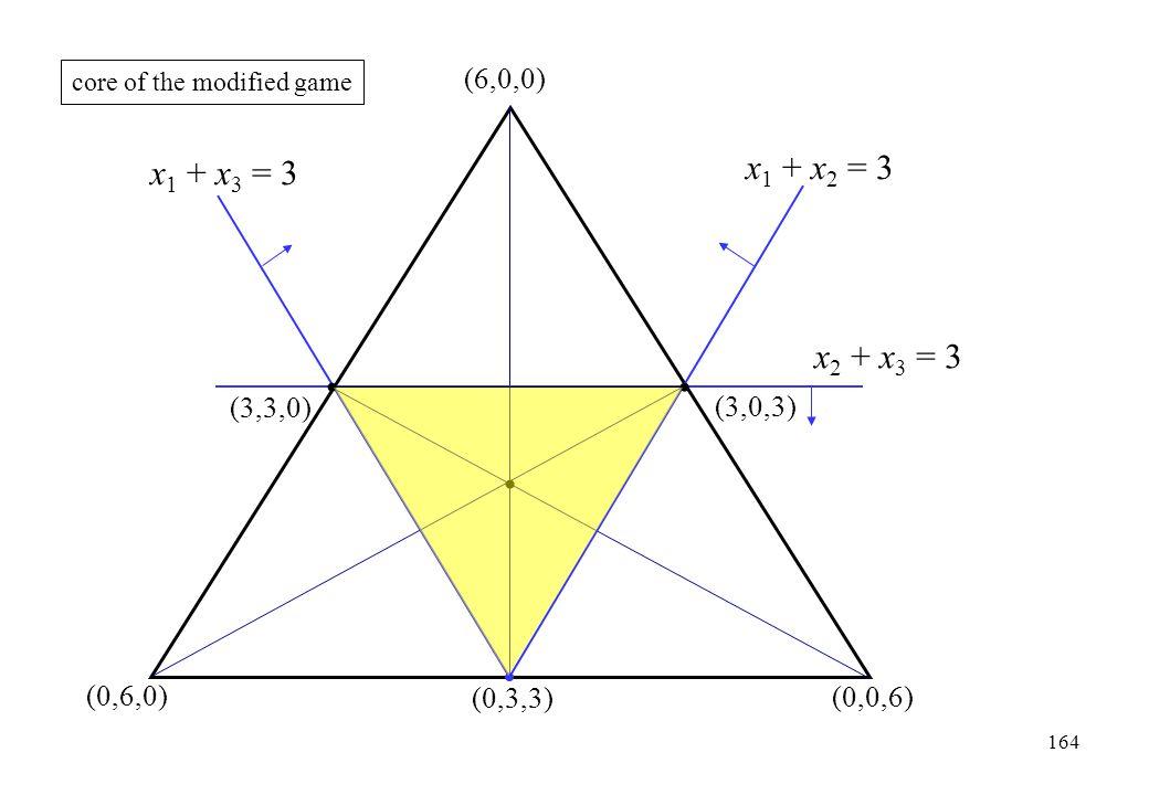 x1 + x2 = 3 x1 + x3 = 3 x2 + x3 = 3 (6,0,0) (3,3,0) (3,0,3) (0,6,0)