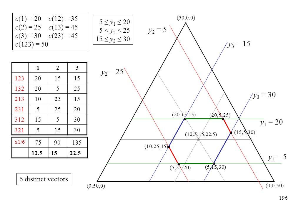 y2 = 5 y3 = 15 y2 = 25 y3 = 30 y1 = 20 y1 = 5 c(1) = 20 c(12) = 35