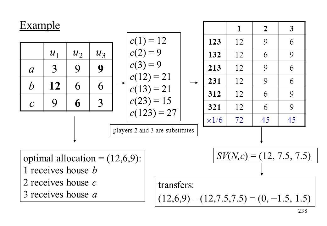 Example u1 u2 u3 a 3 9 b 12 6 c c(1) = 12 c(2) = 9 c(3) = 9 c(12) = 21