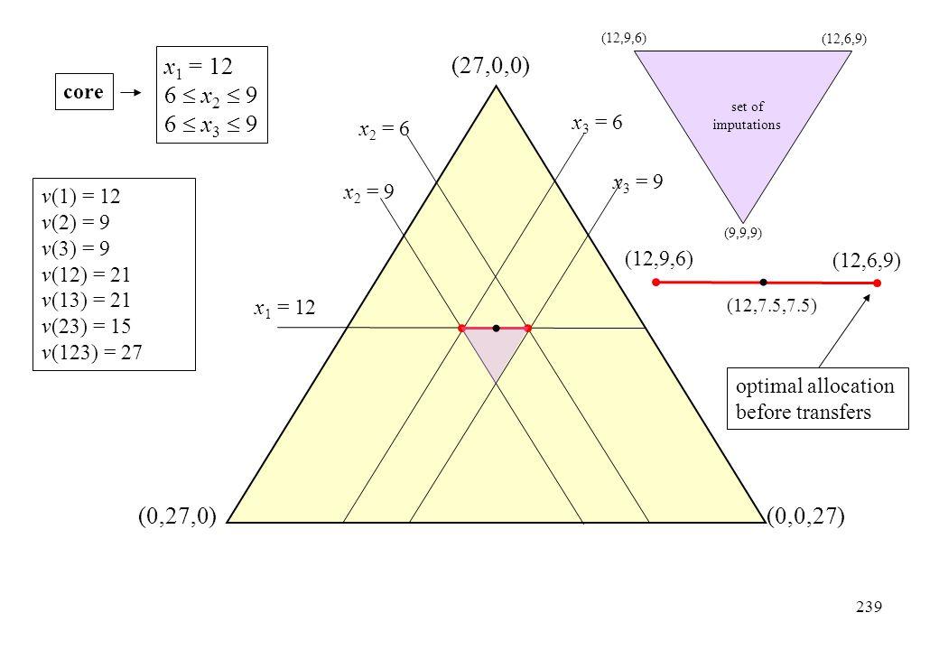 x1 = 12 6  x2  9 6  x3  9 (27,0,0) (0,27,0) (0,0,27) core x3 = 6