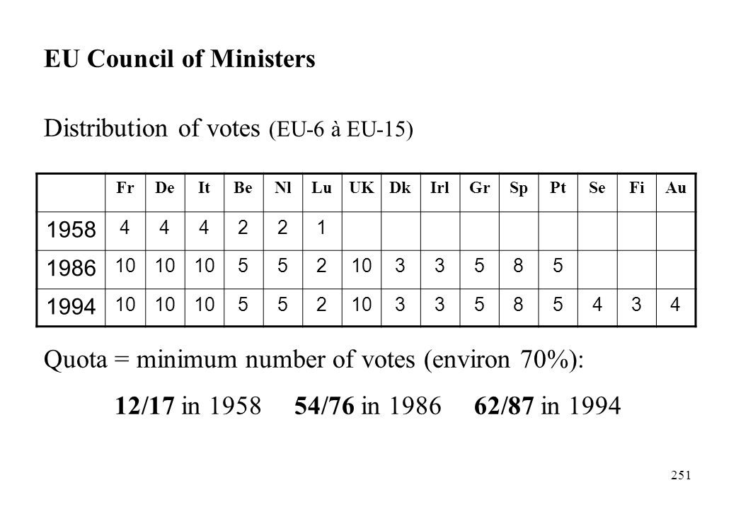 EU Council of Ministers Distribution of votes (EU-6 à EU-15)