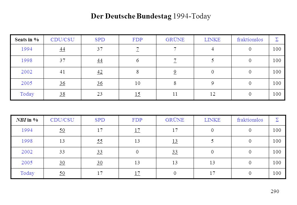 Der Deutsche Bundestag 1994-Today