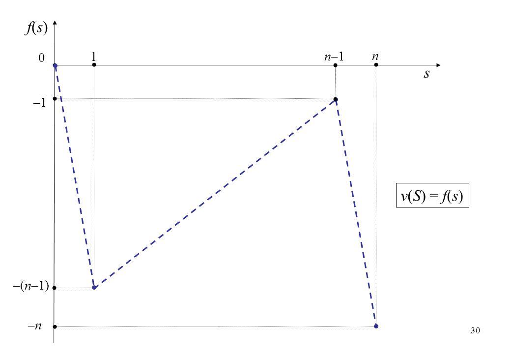 f(s) 1 n–1 n s –1 v(S) = f(s) –(n–1) –n