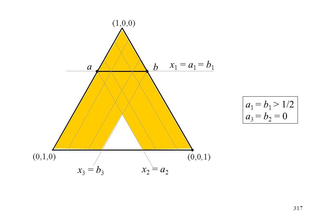 x1 = a1 = b1 a b a1 = b1 > 1/2 a3 = b2 = 0 x3 = b3 x2 = a2 (1,0,0)
