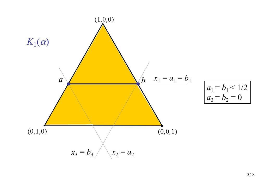 K1() x1 = a1 = b1 a b a1 = b1 < 1/2 a3 = b2 = 0 x3 = b3 x2 = a2