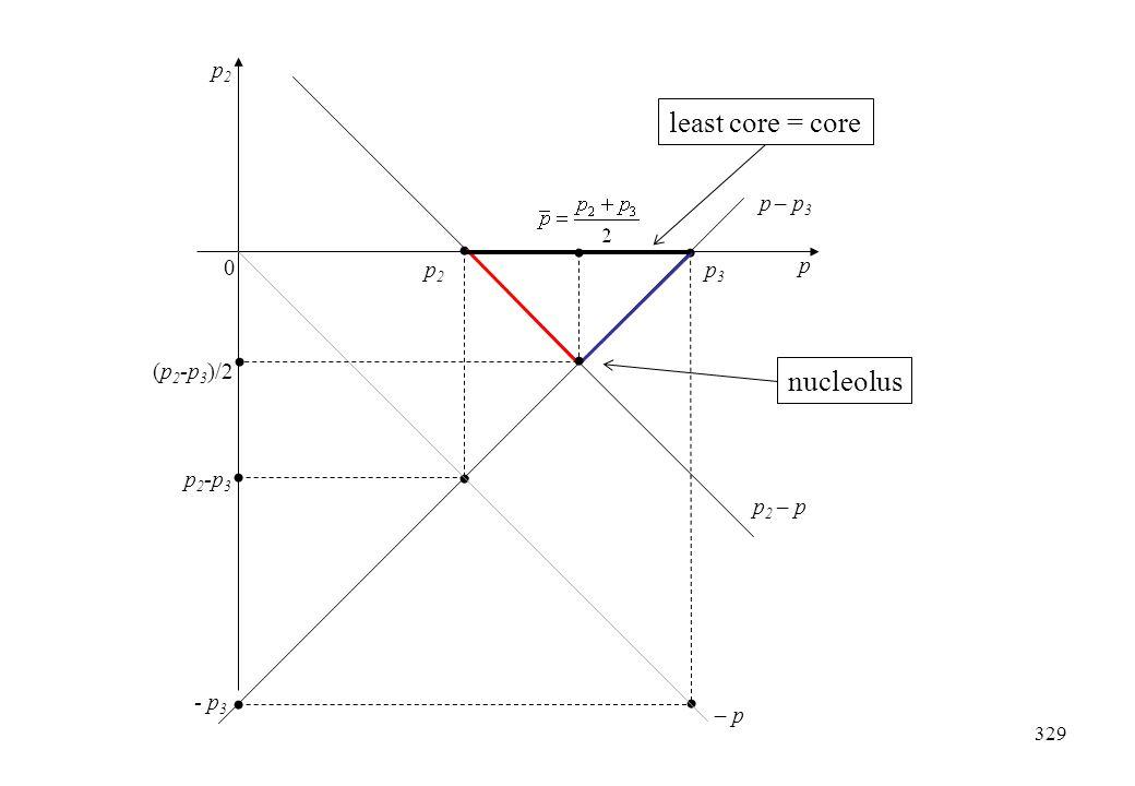 least core = core nucleolus p2 p – p3 p p2 p3 (p2-p3)/2 p2-p3 p2 – p