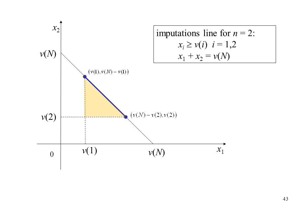 x2 imputations line for n = 2: xi  v(i) i = 1,2 x1 + x2 = v(N) v(N) v(2) v(1) x1 v(N)