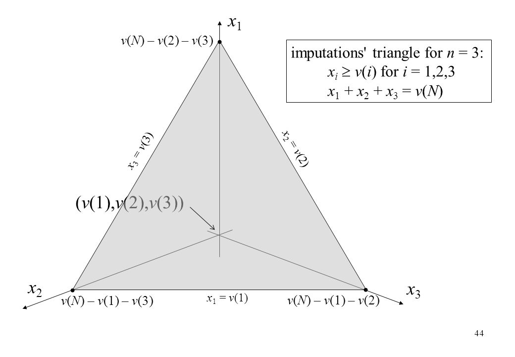 x1 (v(1),v(2),v(3)) x2 x3 imputations triangle for n = 3: