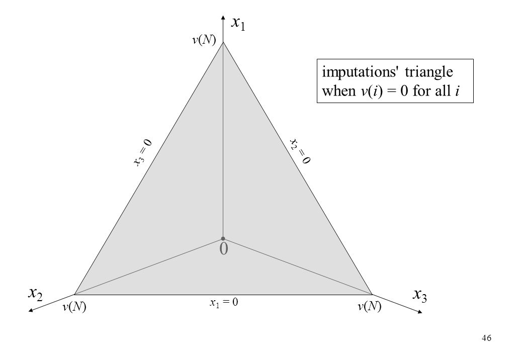 x1 x2 x3 imputations triangle when v(i) = 0 for all i v(N) v(N) v(N)
