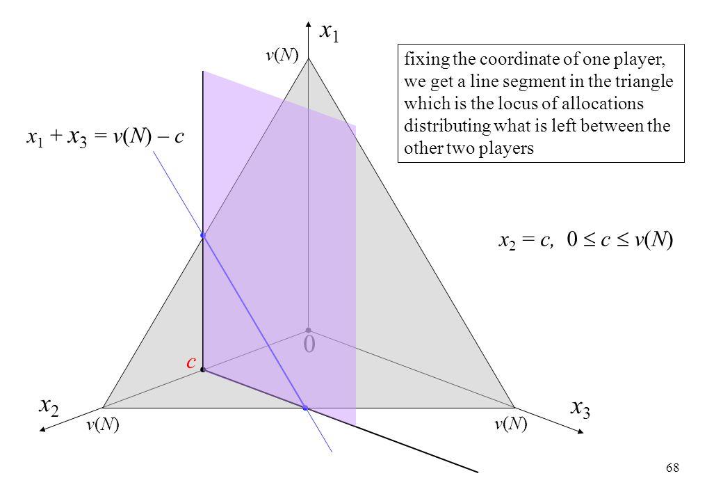 x1 x2 x3 x1 + x3 = v(N) – c x2 = c, 0  c  v(N) c v(N)