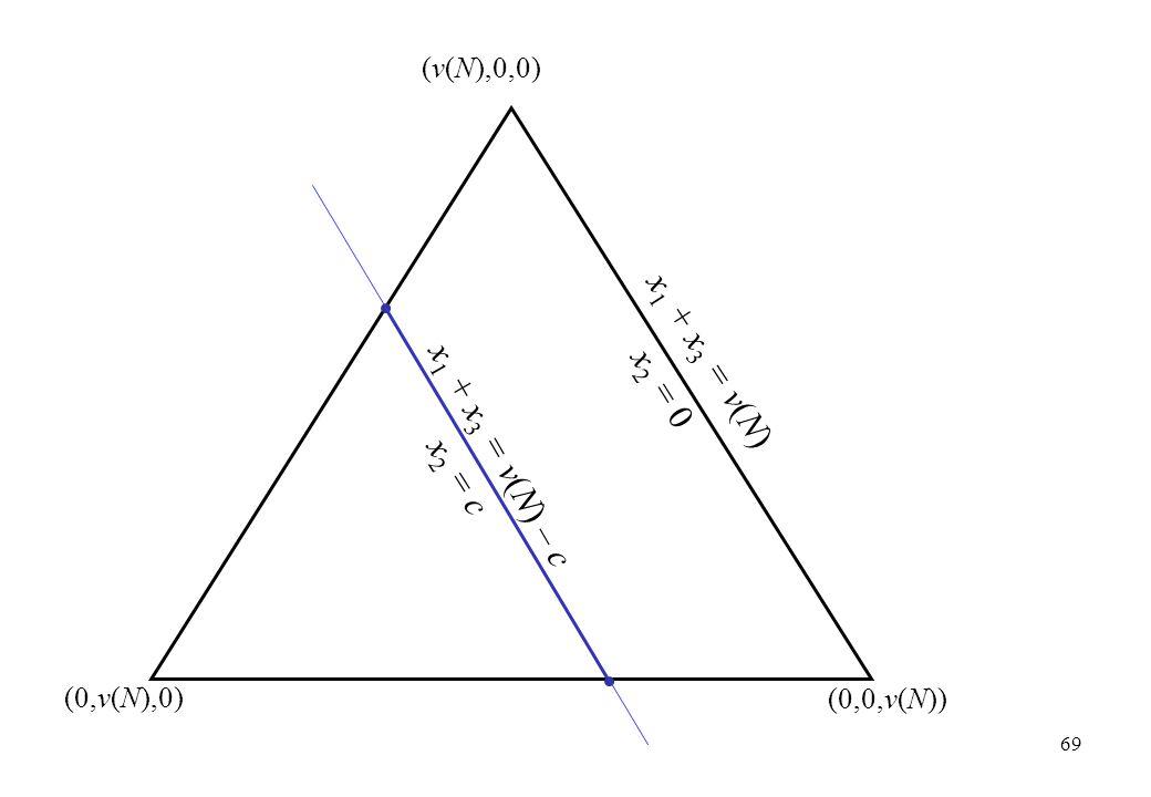 x1 + x3 = v(N) x2 = 0 x1 + x3 = v(N) – c x2 = c (v(N),0,0) (0,v(N),0)