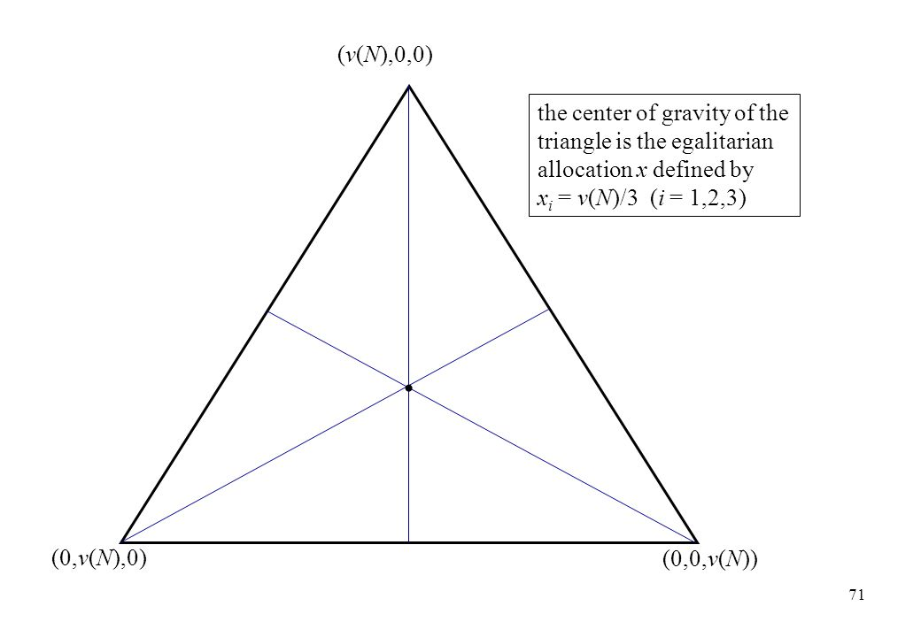 (v(N),0,0) the center of gravity of the triangle is the egalitarian allocation x defined by xi = v(N)/3 (i = 1,2,3)