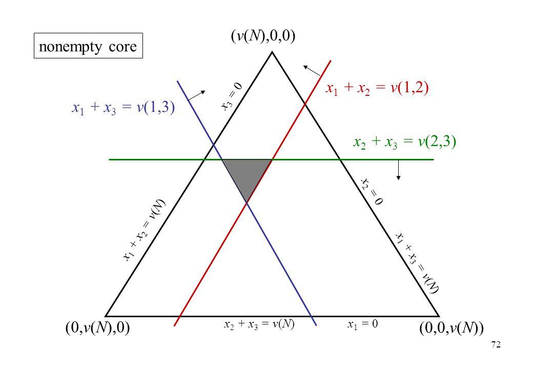 (v(N),0,0) nonempty core x1 + x2 = v(1,2) x1 + x3 = v(1,3)
