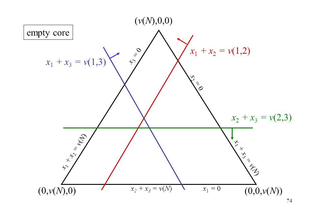 (v(N),0,0) empty core x1 + x2 = v(1,2) x1 + x3 = v(1,3)