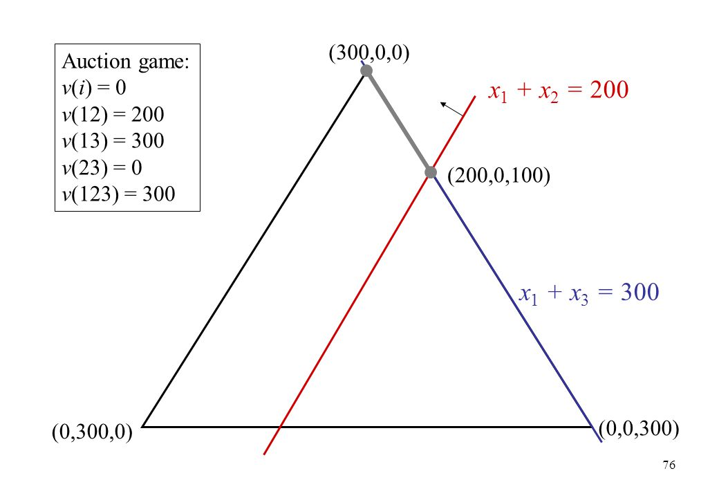 x1 + x2 = 200 x1 + x3 = 300 (300,0,0) Auction game: v(i) = 0