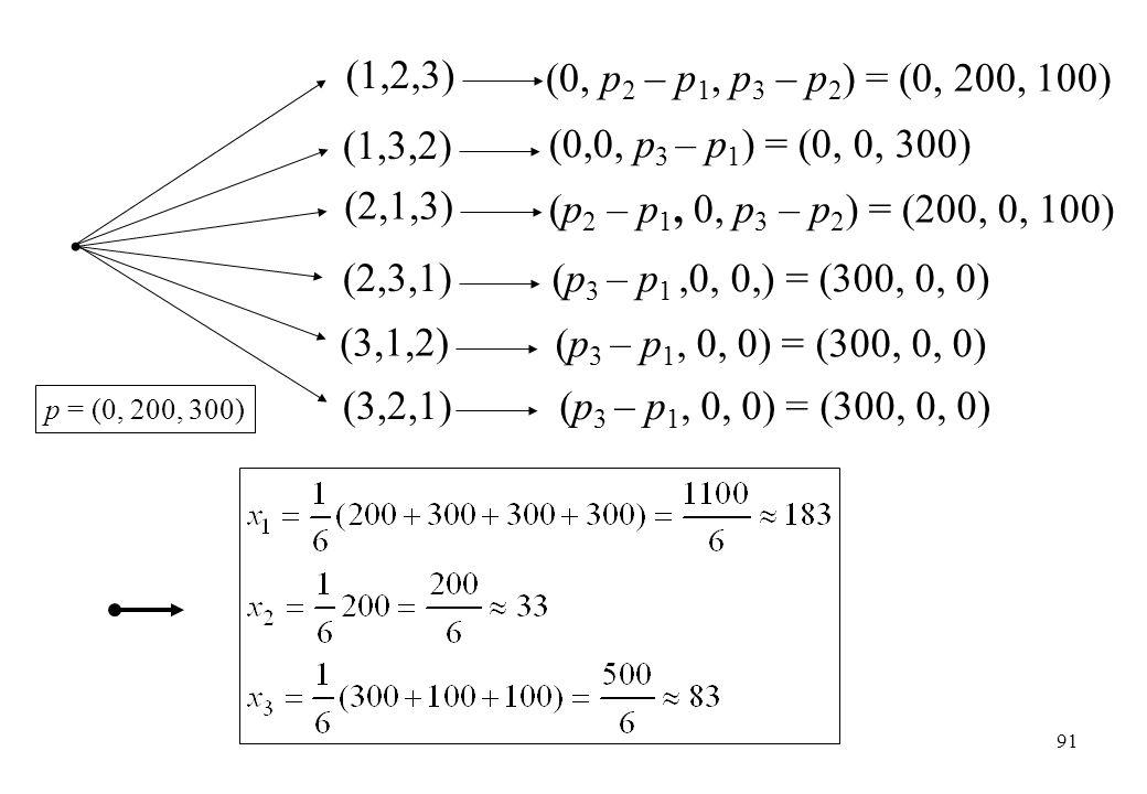 (1,2,3) (0, p2 – p1, p3 – p2) = (0, 200, 100) (1,3,2) (0,0, p3 – p1) = (0, 0, 300) (2,1,3) (p2 – p1, 0, p3 – p2) = (200, 0, 100)
