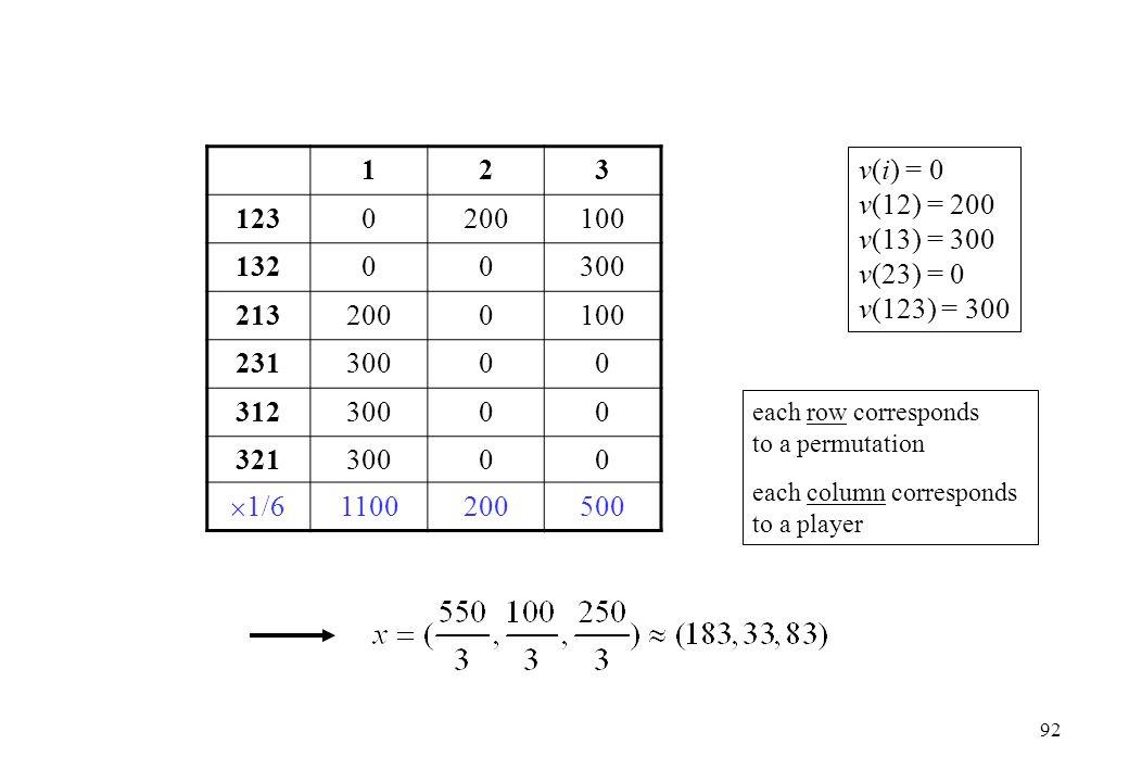 1 2. 3. 123. 200. 100. 132. 300. 213. 231. 312. 321. 1/6. 1100. 500. v(i) = 0. v(12) = 200.