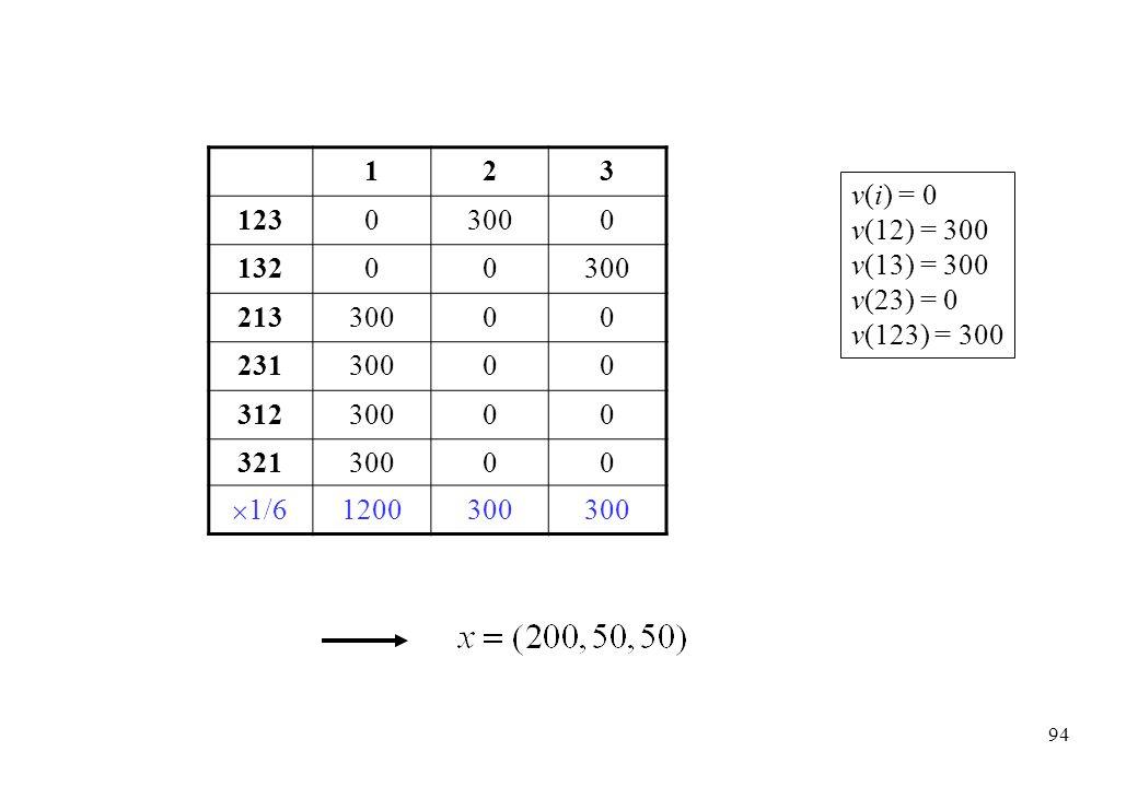1 2 3 123 300 132 213 231 312 321 1/6 1200 v(i) = 0 v(12) = 300 v(13) = 300 v(23) = 0 v(123) = 300