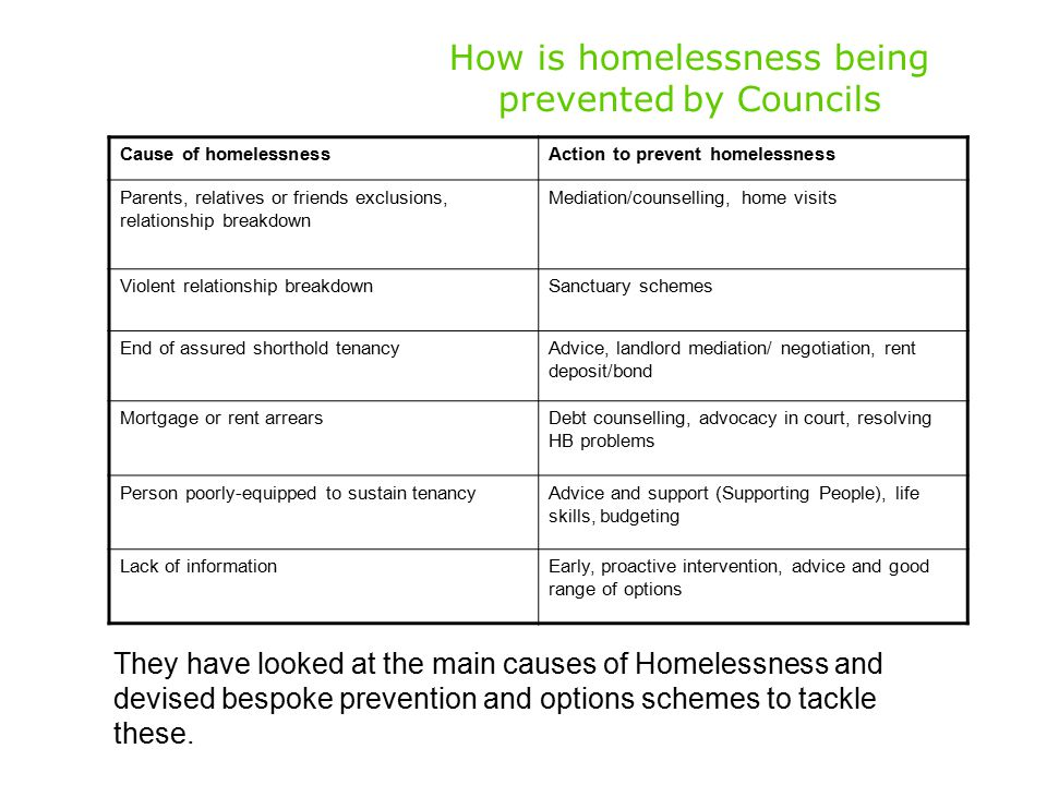 How is homelessness being prevented by Councils