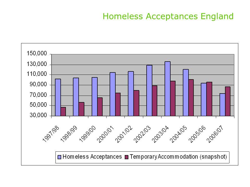 Homeless Acceptances England