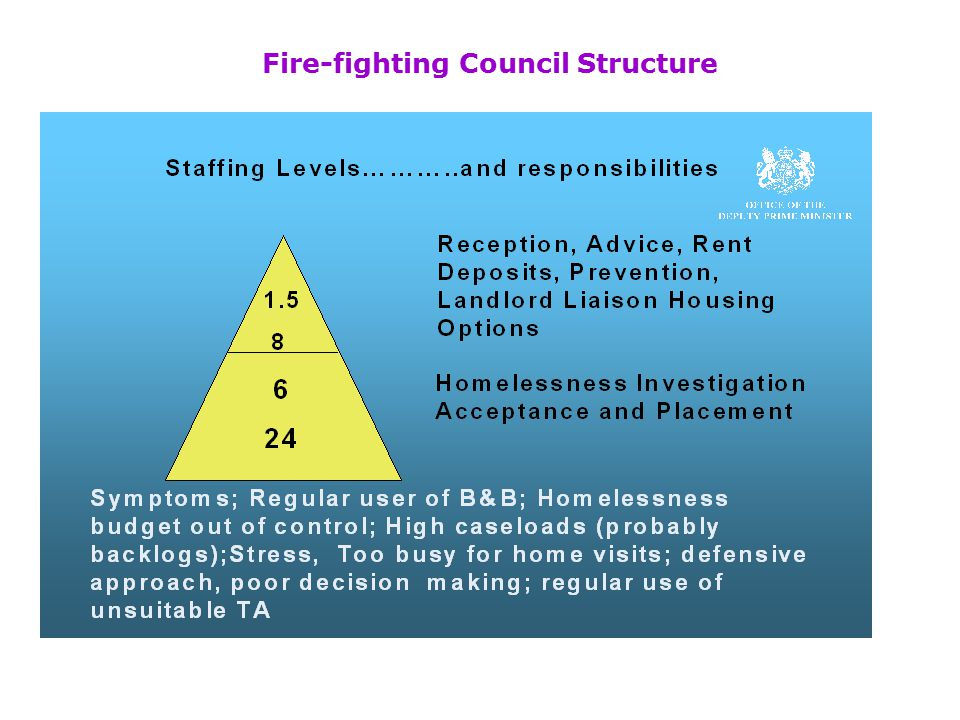 Fire-fighting Council Structure