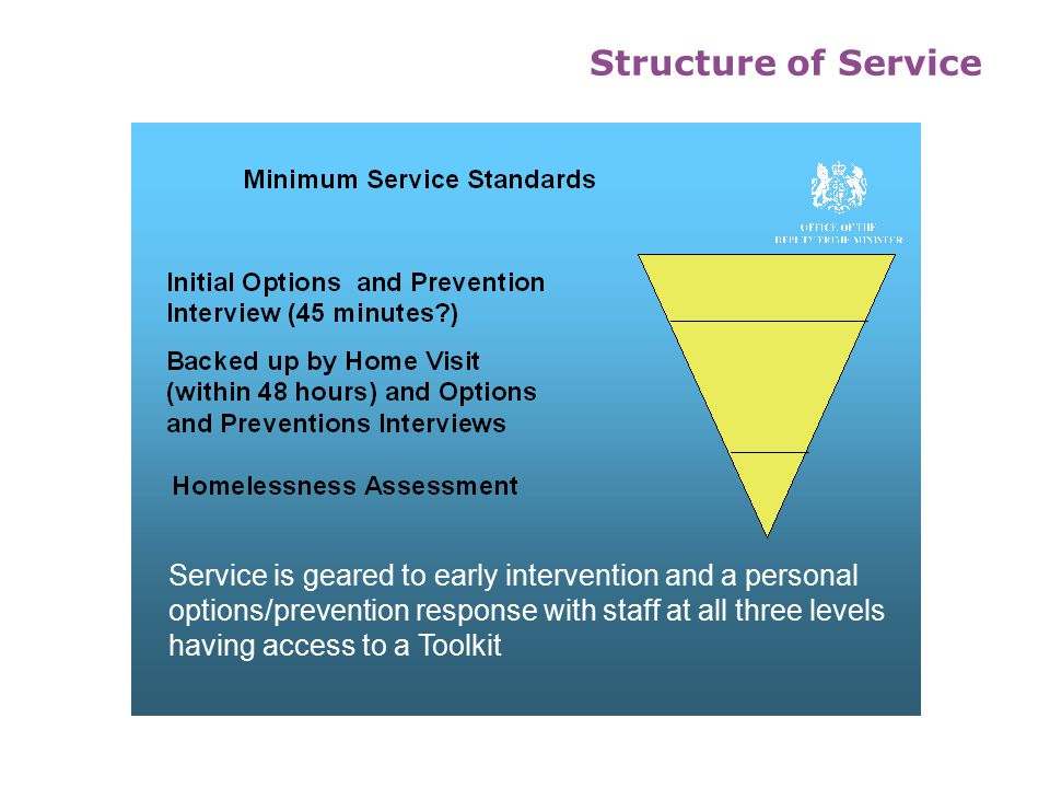 Structure of Service