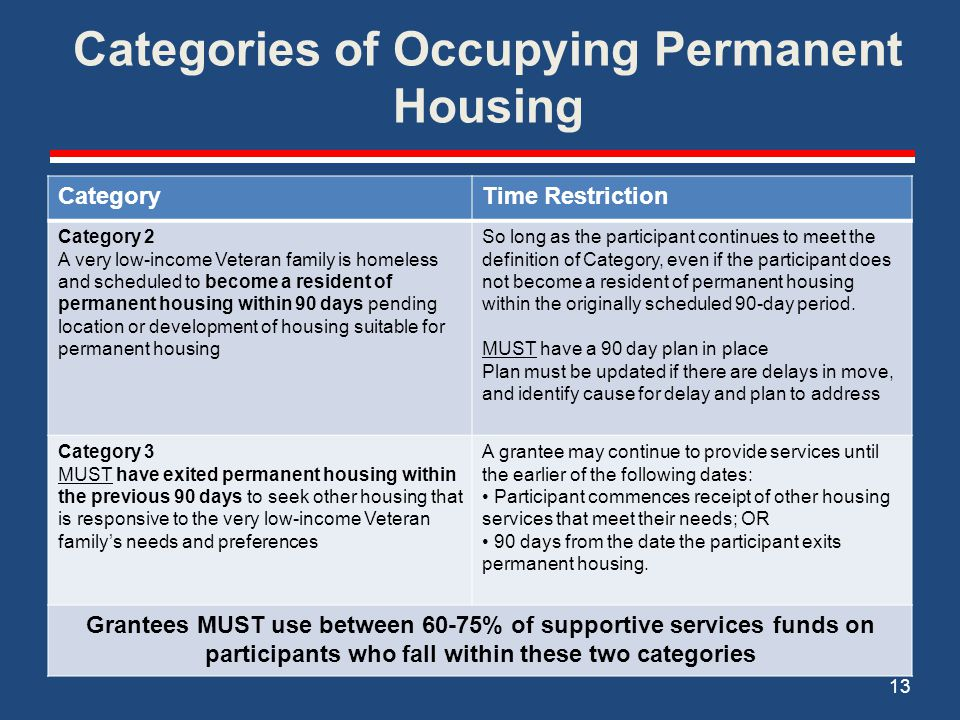 Categories of Occupying Permanent Housing