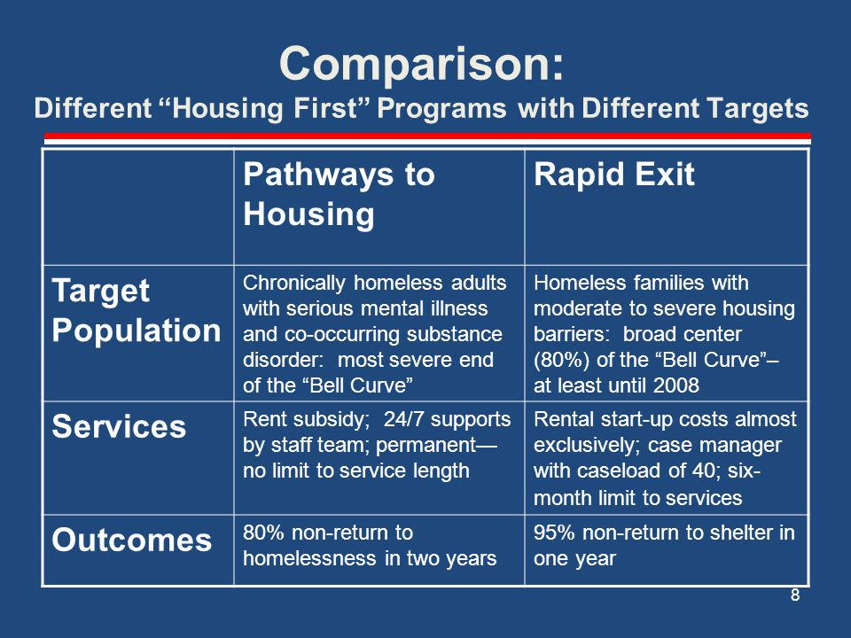 Comparison: Different Housing First Programs with Different Targets