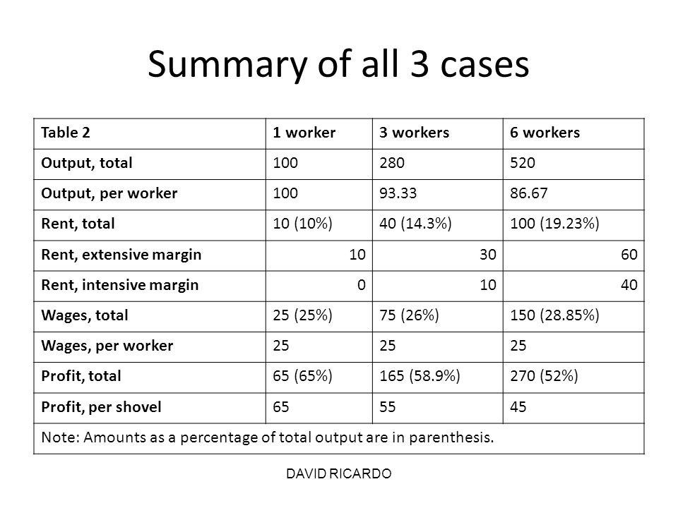 Summary of all 3 cases Table 2 1 worker 3 workers 6 workers