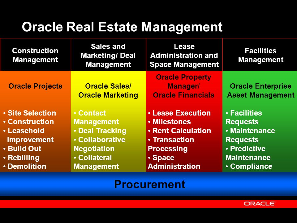 Oracle Real Estate Management