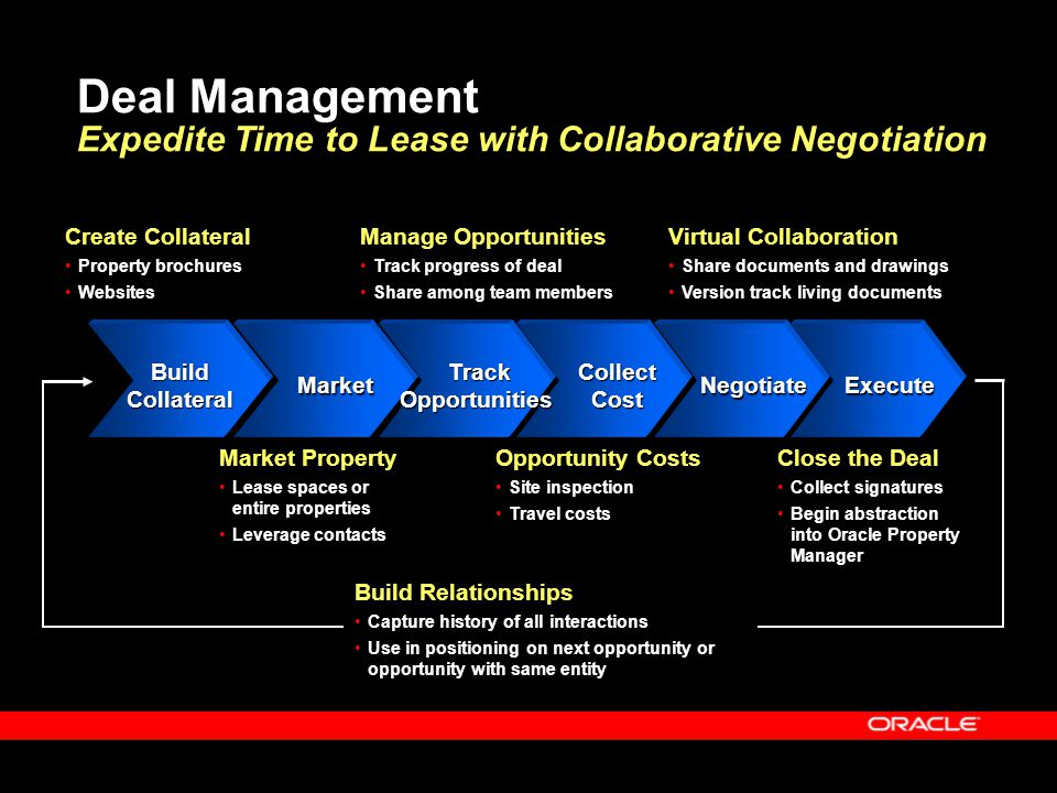Deal Management Expedite Time to Lease with Collaborative Negotiation