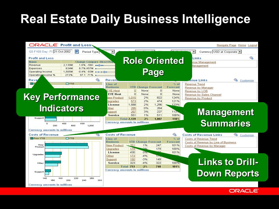 Real Estate Daily Business Intelligence