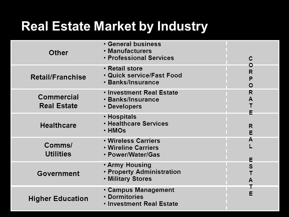 Real Estate Market by Industry