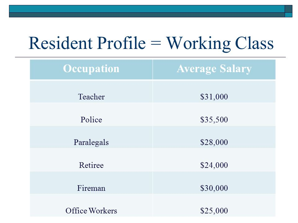 Resident Profile = Working Class