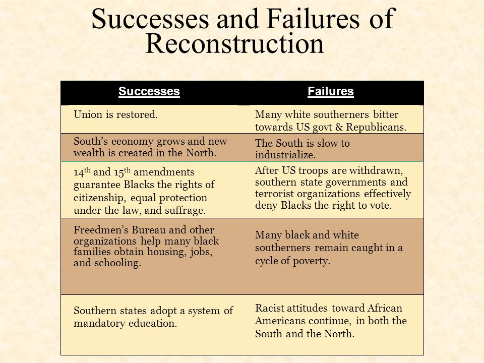 successes and failures of reconstruction Yun huang said in my opinion, the success and failures of reconstruction balanced each other out the successes of the union include: 1 the.