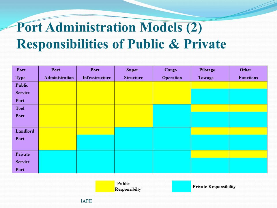 Port Administration Models (2) Responsibilities of Public & Private