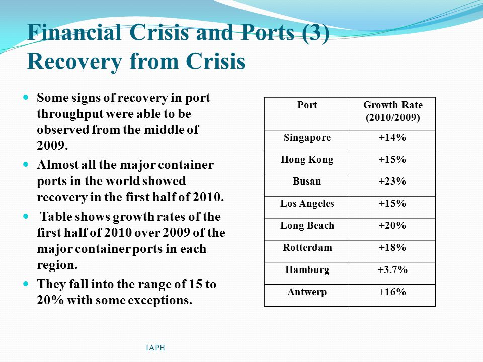 Financial Crisis and Ports (3) Recovery from Crisis