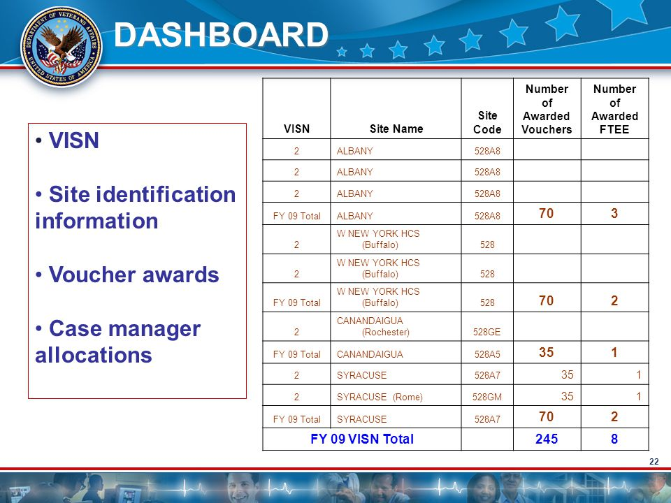 DASHBOARD VISN Site identification information Voucher awards