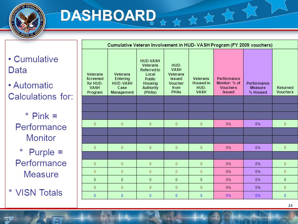 DASHBOARD Cumulative Data Automatic Calculations for: