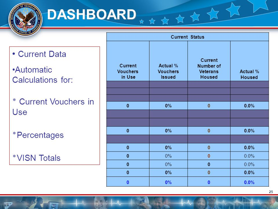 DASHBOARD Current Data Automatic Calculations for: