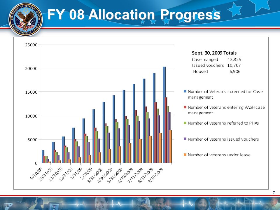 FY 08 Allocation Progress