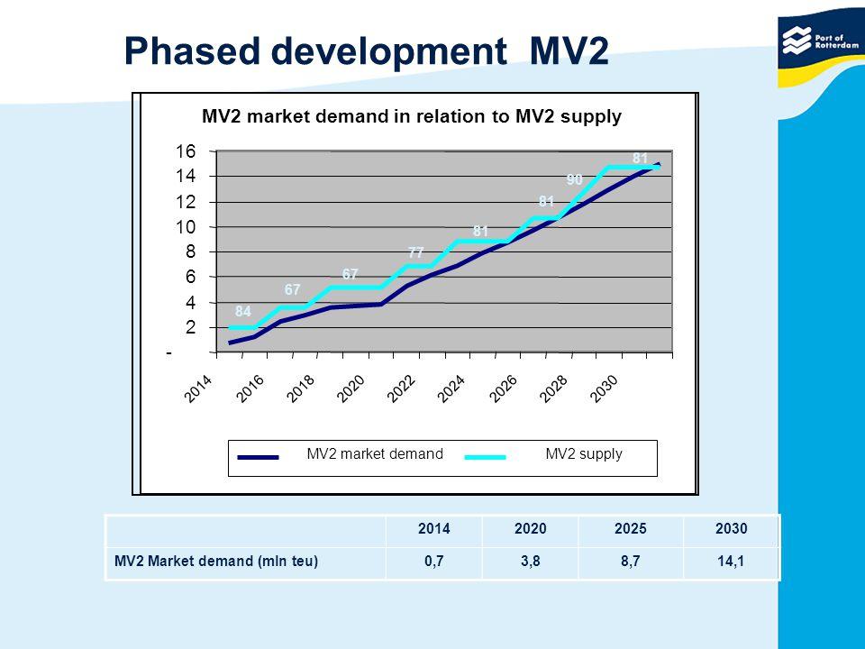 MV2 market demand in relation to MV2 supply