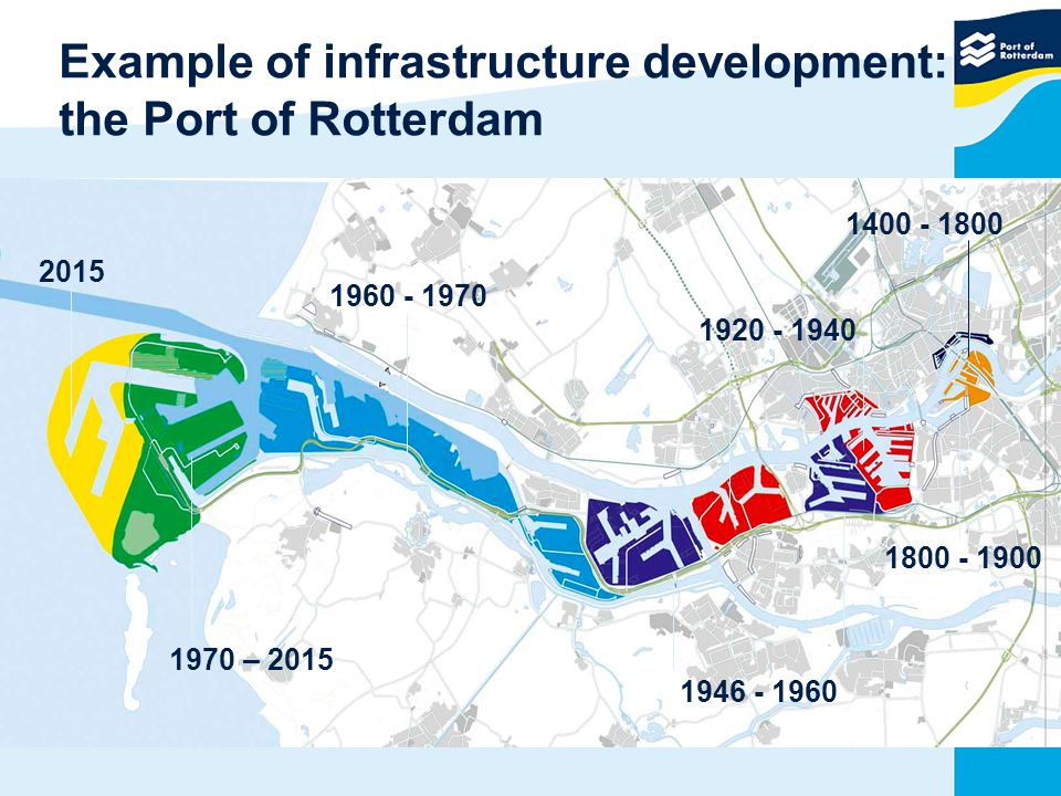 Example of infrastructure development: the Port of Rotterdam