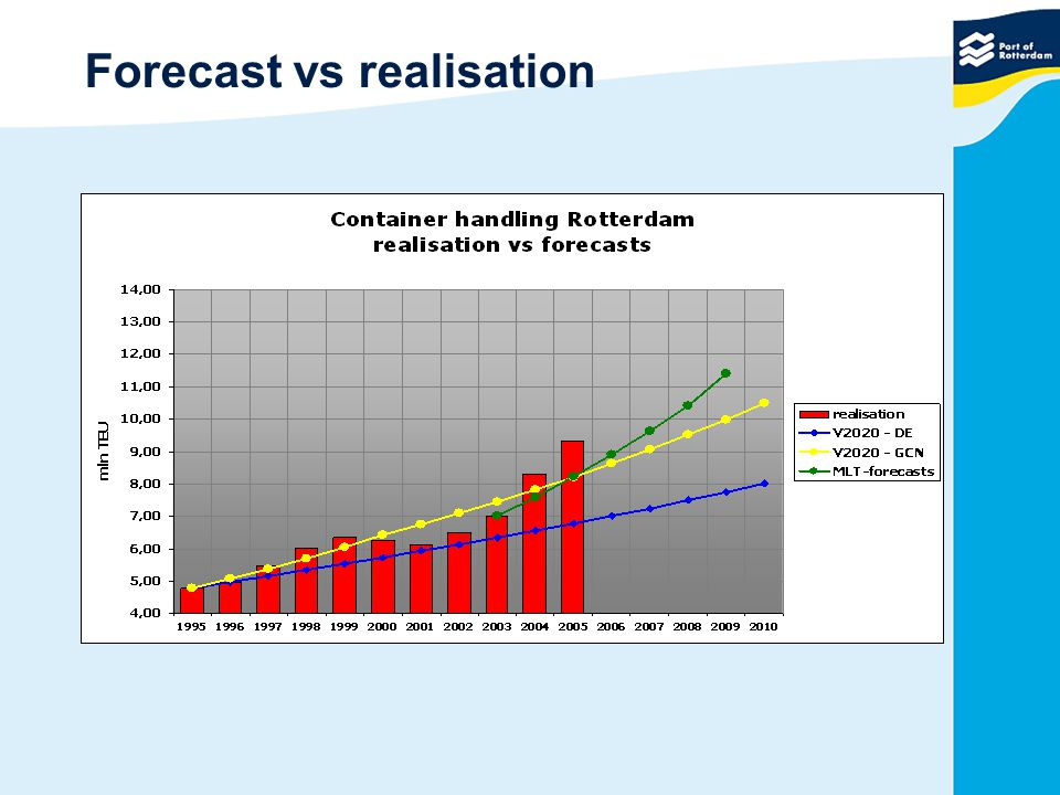 Forecast vs realisation