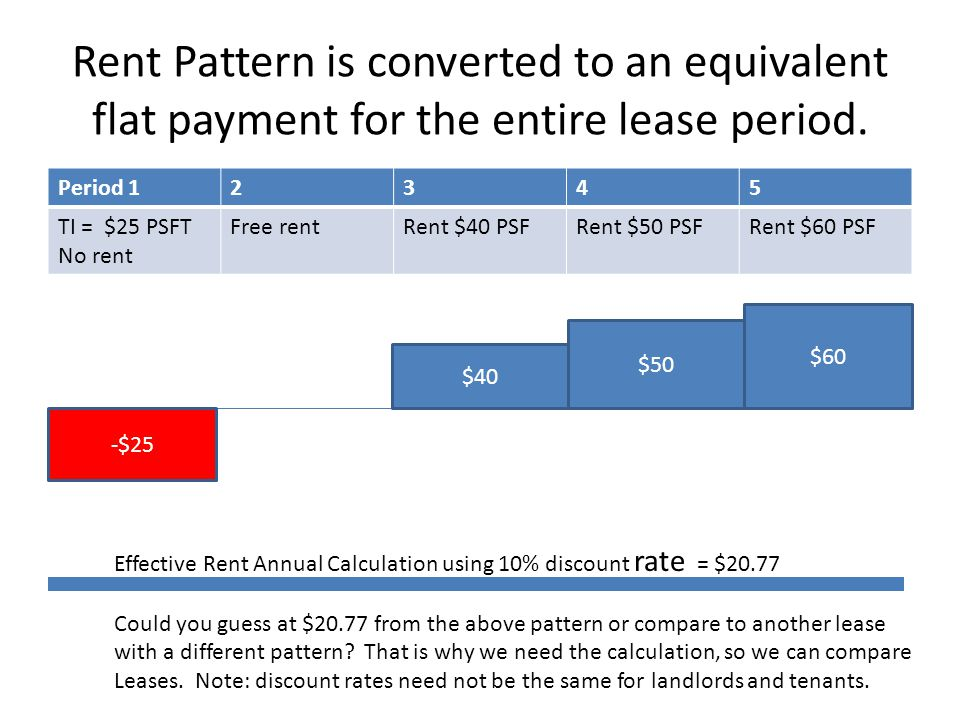 Rent Pattern is converted to an equivalent flat payment for the entire lease period.