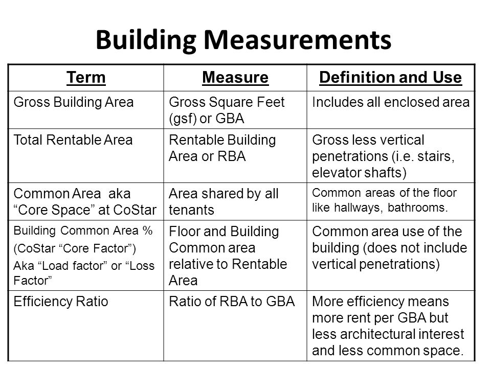 Building Measurements