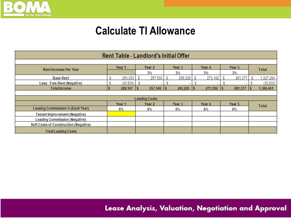 Calculate TI Allowance