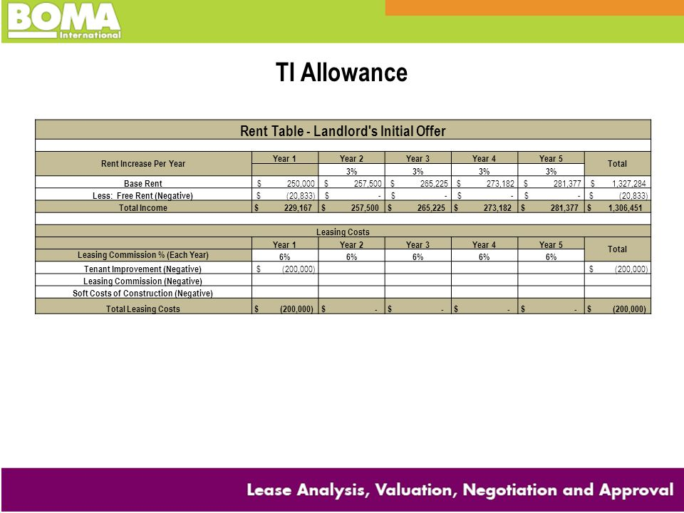 TI Allowance Rent Table - Landlord s Initial Offer
