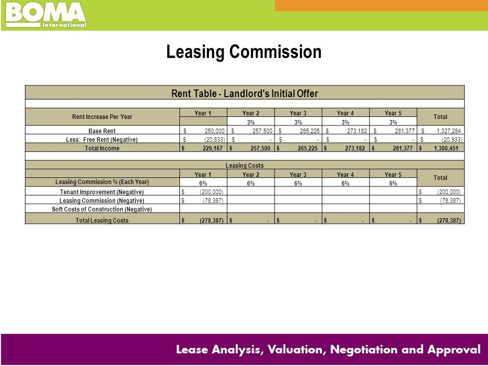 Leasing Commission Rent Table - Landlord s Initial Offer
