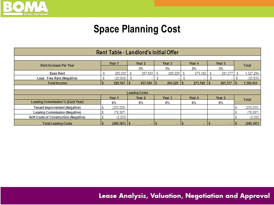 Space Planning Cost Rent Table - Landlord s Initial Offer